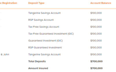 Saving with Tangerine: Are Your Savings Insured and Are They a Good Deal for Students?